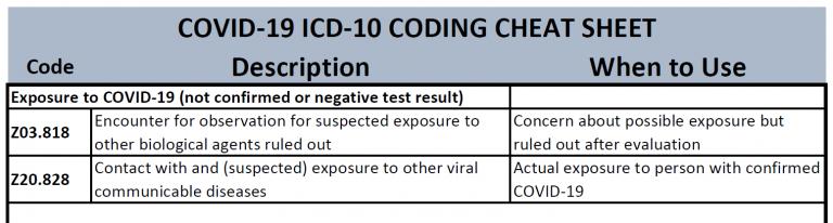 Coronavirus COVID-19 ICD-10 Coding FREE Cheat Sheet Download Included
